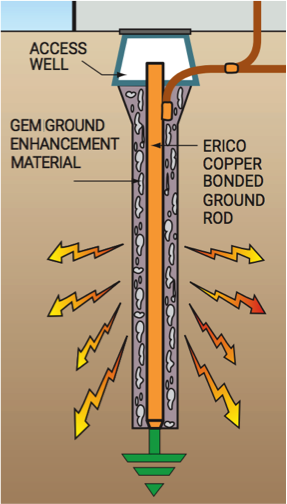Grounding_High_Resistivity