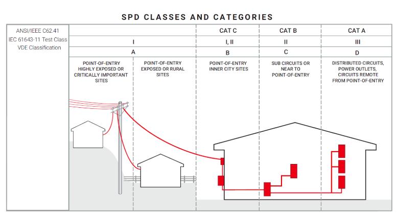 SPD-Parameters