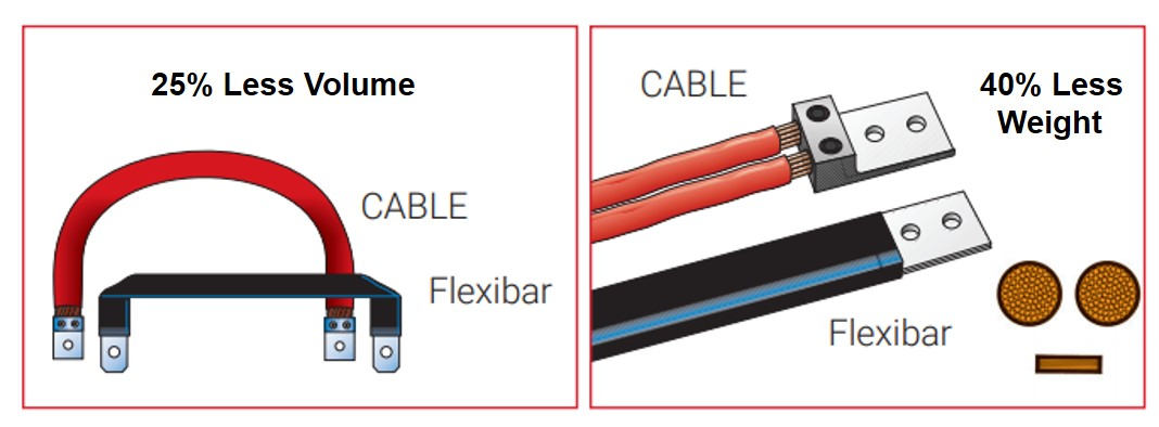 nVent ERIFLEX Flexibar Advanced_Compared to Normal Cable