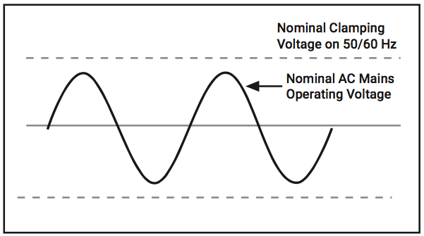 NominalClampingVoltage