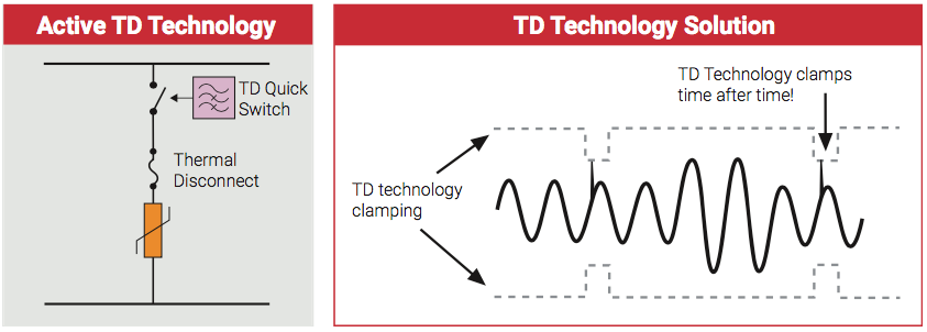 TDTechnology