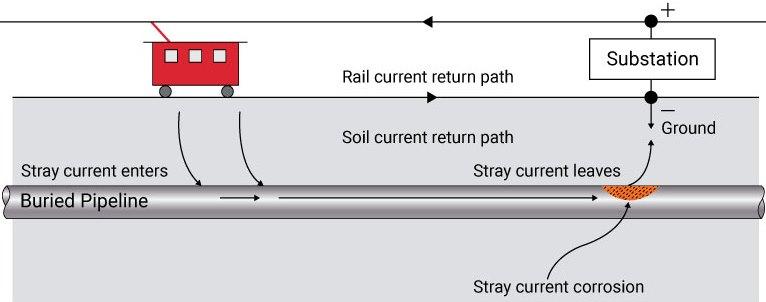 StrayCurrentCorrosionDiagram