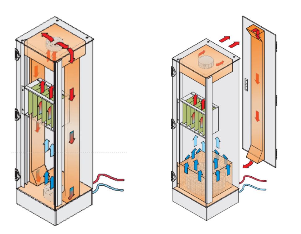 Advanced Physics Cabinet Cooling