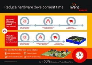 com system infographic