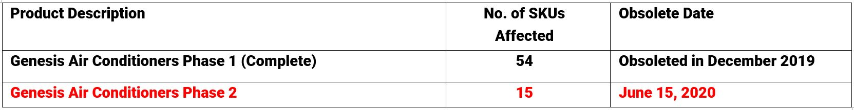 Calendario de obsolescencia de las unidades Génesis