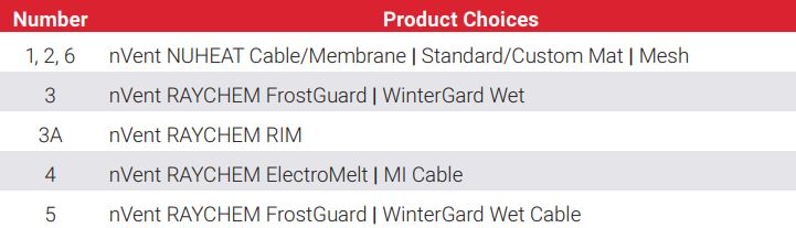 Thermal Product Choices