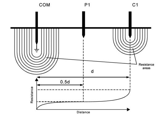 Resistance areas and the variation of the measured resistance