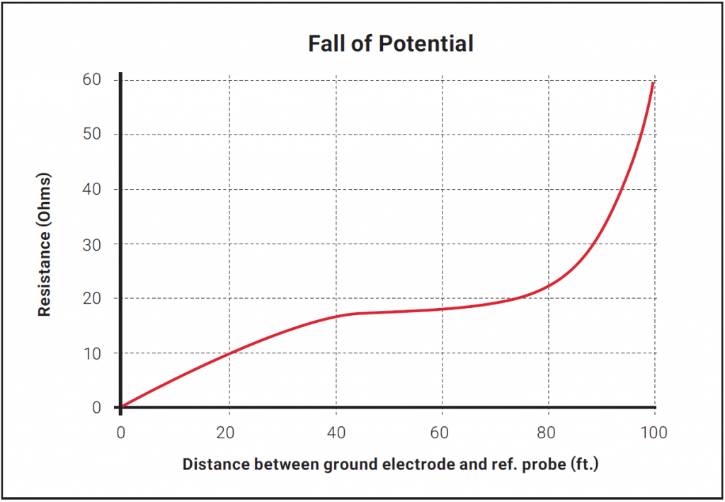 Fall of Potential graph