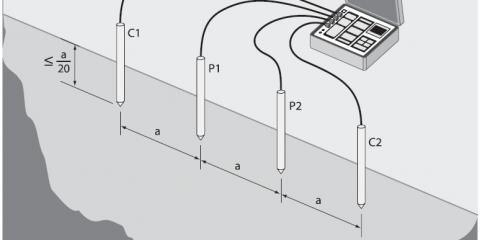 Wenner Array (4 Point Method)