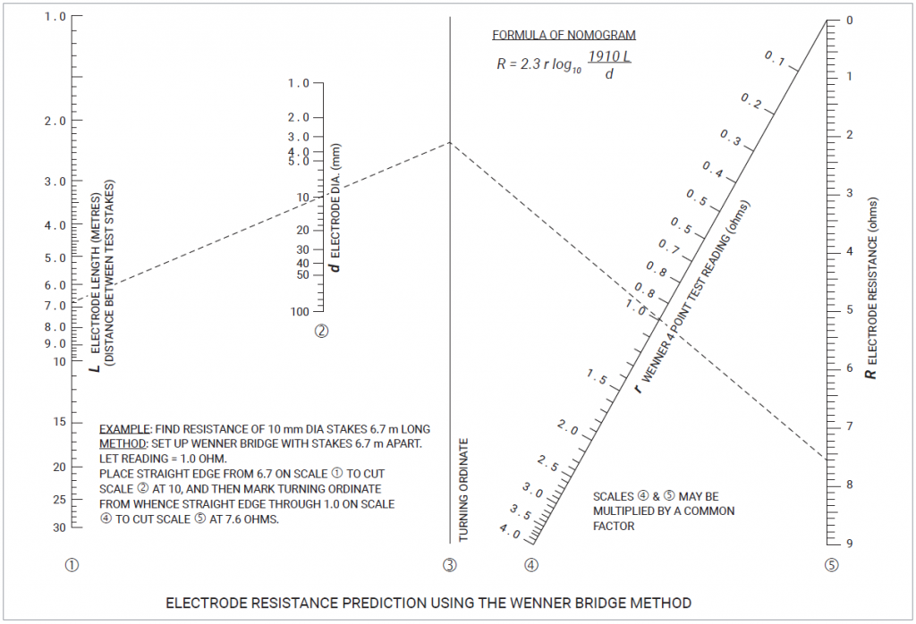 Electrode Resistance prediction useing the Wenner Bridge Method