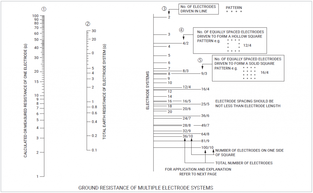 Ground resistance of multiple ground rods